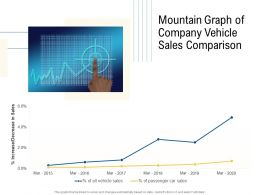 Mountain Graph Of Company Vehicle Sales Comparison