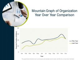 Mountain Graph Of Organization Year Over Year Comparison