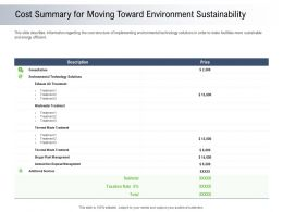 Moving Toward Environment Sustainability Cost Summary For Moving Toward Environment Sustainability Ppt Icon