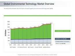 Moving Toward Environment Sustainability Global Environmental Technology Market Overview Ppt Images