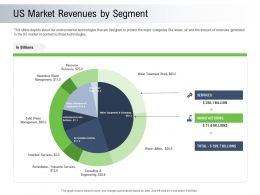 Moving Toward Environment Sustainability US Market Revenues By Segment Ppt Powerpoint Gallery