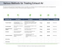 Moving Toward Environment Sustainability Various Methods For Treating Exhaust Air Ppt Maker