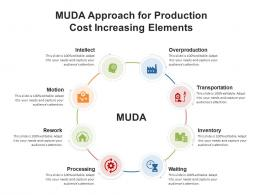 MUDA Approach For Production Cost Increasing Elements