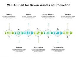 MUDA Chart For Seven Wastes Of Production