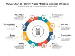 MUDA Chart To Identify Waste Affecting Business Efficiency