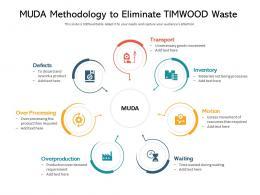 MUDA Methodology To Eliminate Timwood Waste