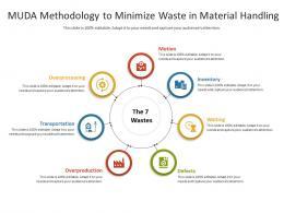 MUDA Methodology To Minimize Waste In Material Handling