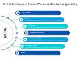 MUDA Technique To Assess Wastes In Manufacturing Industry