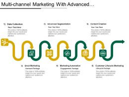 Multi-Channel Marketing With Advanced Segmentation Content Creation Lifecycle Package