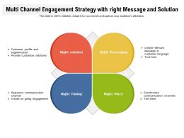 Multi Channel Engagement Strategy With Right Message And Solution