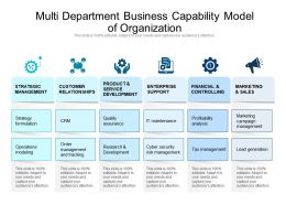 Multi Department Business Capability Model Of Organization