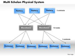 Multi Echelon Physical System powerpoint presentation slide template