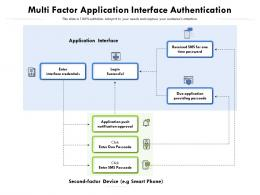 Multi Factor Application Interface Authentication