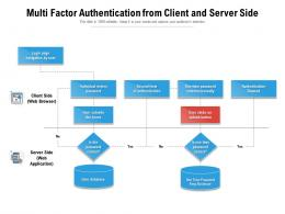 Multi Factor Authentication From Client And Server Side