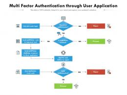 Multi Factor Authentication Through User Application