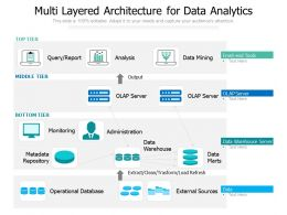 Multi Layered Architecture For Data Analytics