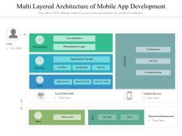 Multi Layered Architecture Of Mobile App Development