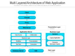 Multi Layered Architecture Of Web Application