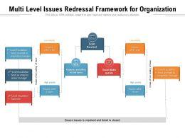 Multi Level Issues Redressal Framework For Organization
