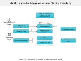Multi Level Model Of Enterprise Resources Planning Assimilating