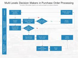 Multi Levels Decision Makers In Purchase Order Processing