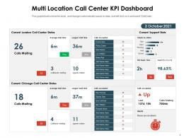 Multi Location Call Center KPI Dashboard