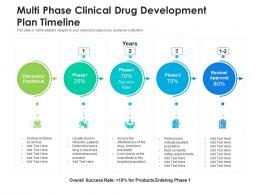 Multi Phase Clinical Drug Development Plan Timeline