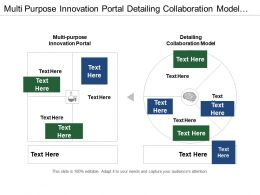 Multi Purpose Innovation Portal Detailing Collaboration Model Customer Intimacy