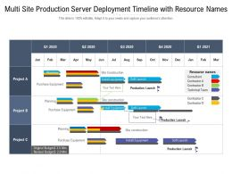 Multi Site Production Server Deployment Timeline With Resource Names