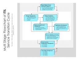 Multi Stage Flowchart Of ITIL Service Transition Cycle