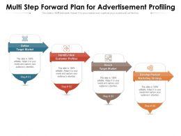 Multi Step Forward Plan For Advertisement Profiling