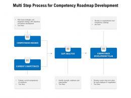 Multi Step Process For Competency Roadmap Development