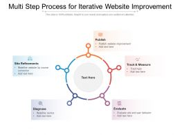Multi Step Process For Iterative Website Improvement