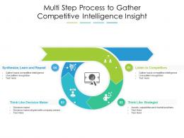 Multi Step Process To Gather Competitive Intelligence Insight