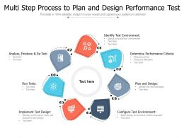 Multi Step Process To Plan And Design Performance Test