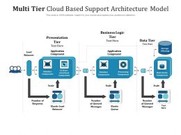 Multi Tier Cloud Based Support Architecture Model