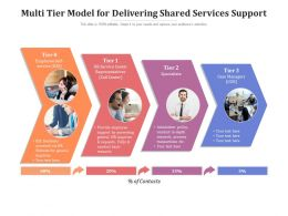Multi Tier Model For Delivering Shared Services Support