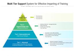 Multi Tier Support System For Effective Imparting Of Training