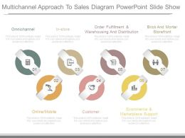 Multichannel Approach To Sales Diagram Powerpoint Slide Show