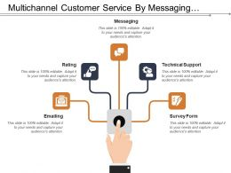 Multichannel Customer Service By Messaging Emailing Survey Form
