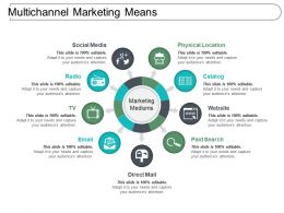 Multichannel Marketing Means Powerpoint Presentation