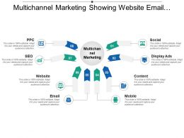 Multichannel Marketing Showing Website Email Content Social Display Ads
