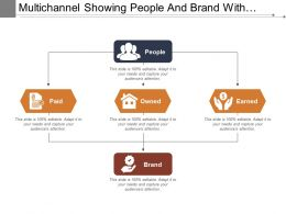 Multichannel Showing People And Brand With Paid Owned And Earned