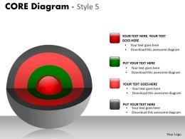 Multicolor 4 Stages Core Diagram