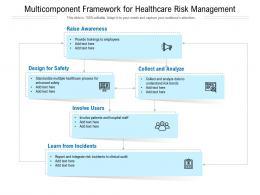 Multicomponent Framework For Healthcare Risk Management