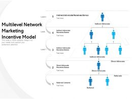 Multilevel Network Marketing Incentive Model