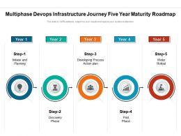 Multiphase Devops Infrastructure Journey Five Year Maturity Roadmap