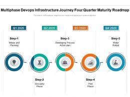 Multiphase Devops Infrastructure Journey Four Quarter Maturity Roadmap