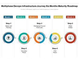 Multiphase Devops Infrastructure Journey Six Months Maturity Roadmap