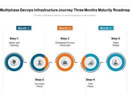 Multiphase Devops Infrastructure Journey Three Months Maturity Roadmap